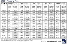 Hdb Resale Price Index Chart Hdb Mature Estates Buck The Trend Srx Express