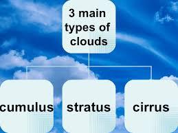 6th Grade Ch 2 Sec 4 Clouds