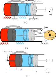 optimal periodic control of an ideal stirling engine model figures in this article