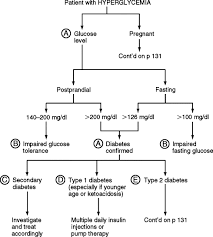 Microalbumin Levels Chart Hyperglycemia An Overview Sciencedirect Topics