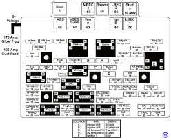 under hood fuse panel diagram ls1tech camaro and firebird 2005 Chevy Silverado 1500 Fuse Box Diagram under hood fuse panel diagram 99silverado gif 2005 Silverado Fuse Panel