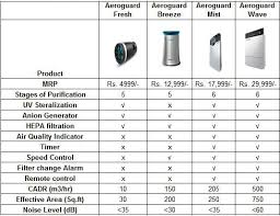 Air Cleaner Comparison Chart Aeroguard Wave Air Purifier By Eureka Forbes With Hepa