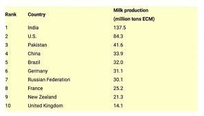 Dairy Chart U S Leader In Global Dairy Production