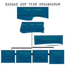 Water Safety Plan Team | Basista Water District