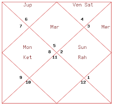 Donald Trump Natal Chart Donald Trump Birth Chart Analysis