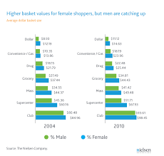 newswire in u s men are shopping more than ever while women  wire gender chart 3