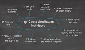 Choose The Right Chart Type For Your Data Top 10 Data Visualization Techniques Concepts Methods In