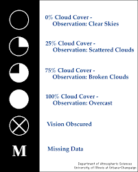 Observed Cloud Cover Station Reporting Symbol