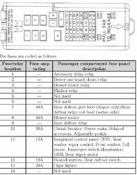 2006 ford taurus fuse panel diagram questions pictures 2002 ford taurus fuse panel