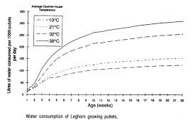 Poultry Water Consumption