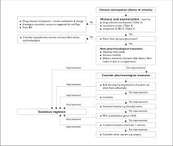 Algorithm For Management Of Chronic Constipation In The