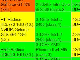 Computers Comparisons