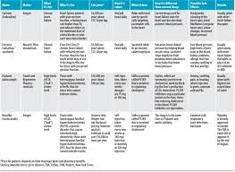 Respiratory Medications Chart Chf Medications Chart Usdchfchart Com