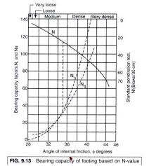 Bearing Capacity Of Soil With Diagram
