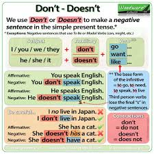 Simple English Grammar Tenses Chart Dont And Doesnt In English Simple Present Tense