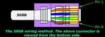 straight through utp cabling and cable color coding tips for the 568b wiring method