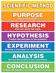 Copy Of Scientific Method Lessons Tes Teach