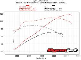 Harley Cam Comparison Chart S S Cams For Harley Davidson Twin Cam 103 Engine 101