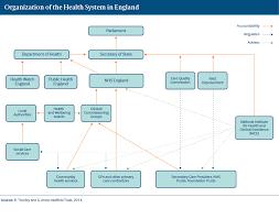 England International Health Care System Profiles