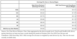 How Much Do Uber Drivers Make Uber Reveals Driver Wages Money