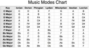 Mixolydian Scales Chart Chart Below You Can See Which