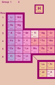 Periodic Table of the (Fake) Elements | Maximum Fun