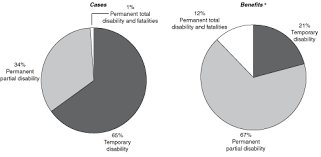 Workers Comp Disability Chart Recent Trends In Workers Compensation