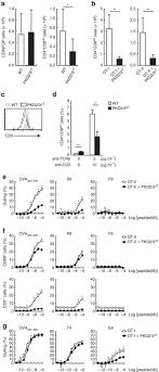 Tcr Beta Antibody Apc Monoclonal H57 597