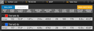 Taylormade M4 Irons Review Golfalot