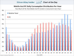 Chart Of The Day Mobile And Pc Content Business Insider