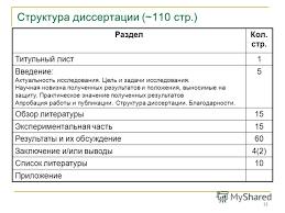 Презентация на тему ТЕХНОЛОГИЯ РАБОТЫ НАД КАНДИДАТСКОЙ  13 13 Структура диссертации