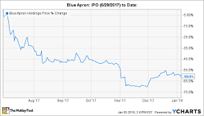 Why Blue Apron Holdings Inc Leapt 35 In December The