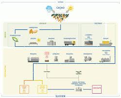 Manufacturing Process Flow Chart Pdf Cake Manufacturing Process Flow Chart Template