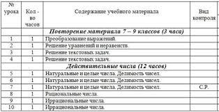 Рабочая программа по математике профильный уровень класс  КТП математика 10 класс профильный уровень