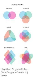 Three Circle Venn Diagram Venn Diagrams Two Circle Three Circle Three Circle Triangle