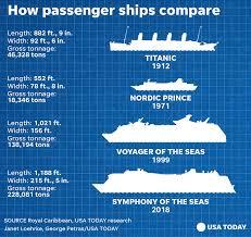 Royal Caribbean Ships Size Chart Royal Caribbean Ship