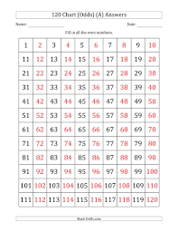 120 Chart With Odd Numbers Only