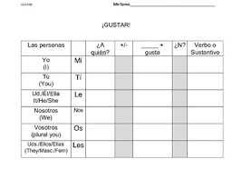 Singular And Plural Verbs Chart Gustar With Verbs And Singular Plural Nouns Spanish