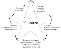 Учебник Управление качеством  систем качества нами использована фигура хорошо известная в российском производстве Знак качества Контур этой фигуры который как известно