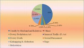crime against women in by ajay kumar ranjan