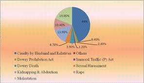crime against women in by ajay kumar ranjan