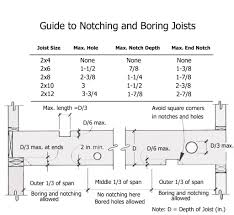 Notching And Boring Joists Safely