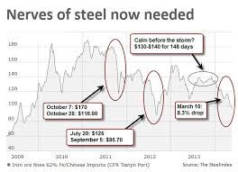 Steel Price Chart 2013 Chart Unnerving Slide In Iron Ore Price Continues Mining Com