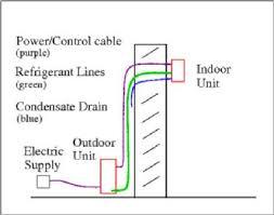 installing a mini split heat pump 5 steps fujitsu thermostat manual at Fujitsu Mini Split Wiring Diagram