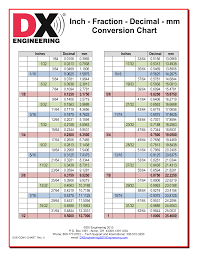 Dx Engineering Inch Fraction Decimal Mm Conversion Chart In