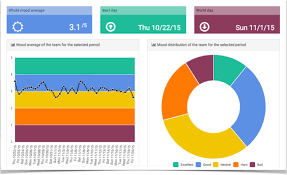 Teammood Features Mood Meter Charts Team Barometer And Calendars
