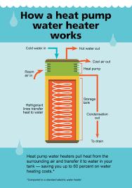Heater Pump Water Heaters Energy Savings Pge