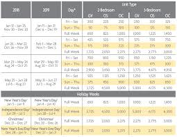 Surfwatch Points Charts 2018 2019 Selling Timeshares Inc