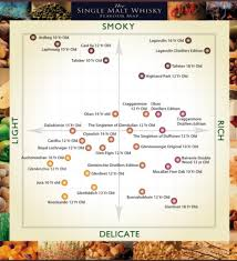Flavor Profile Chart Found An Interesting Chart Of Single Malts And Their Flavor