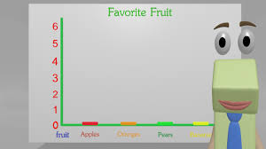 Bar Graphs For 2nd Grade Kids Create Your Own Bar Graph Youtube